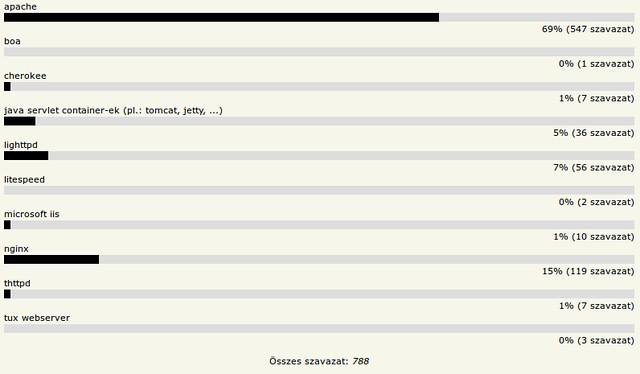 HOVD 2011 - Kedvenc HTTP szerver