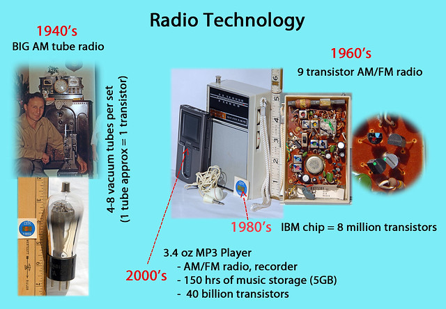 Radio Technology