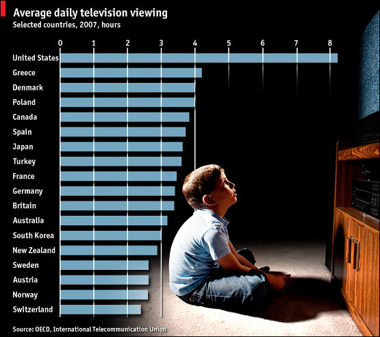 TV_Average_Daily_Viewing_2007