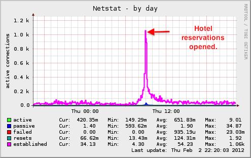 localhost.localdomain-netstat-day