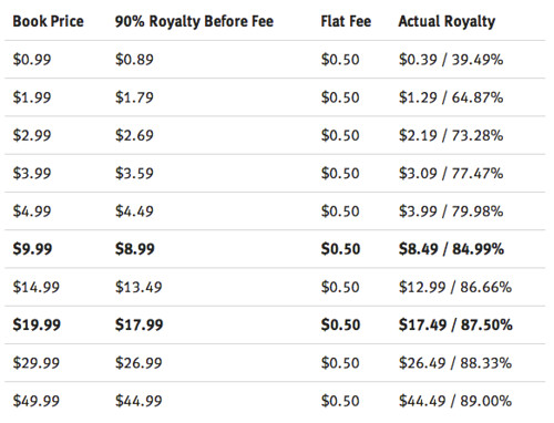Leanpub royalty rates