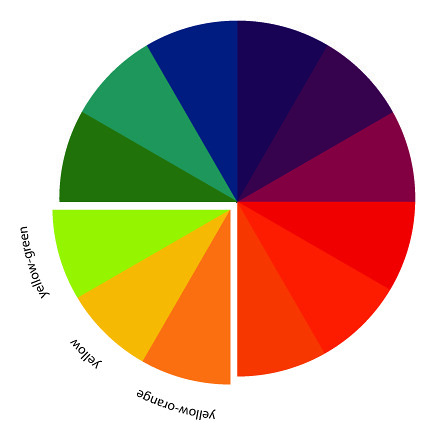 The art of choosing analogous color schemes flickr for Analogous colors are