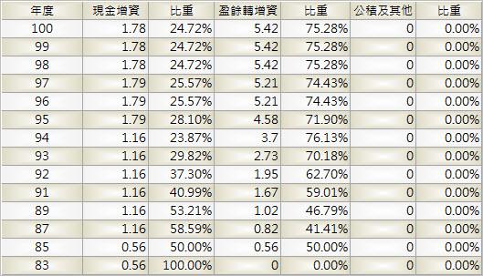 4535_至興_股本形成_1003Q
