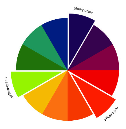 In Color Order The Art Of Choosing Triadic Color Schemes