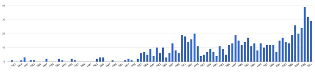 Number of vampire movies from 1916-2011