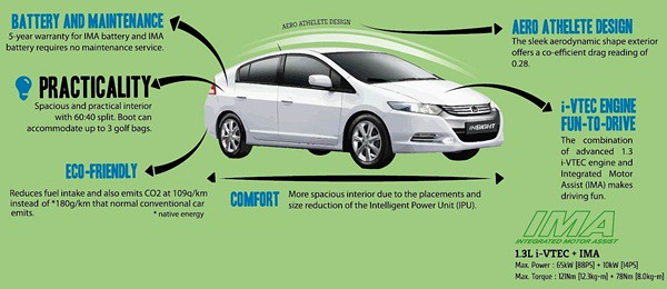 Infographics 3C - Features and Benefits of Honda Insight