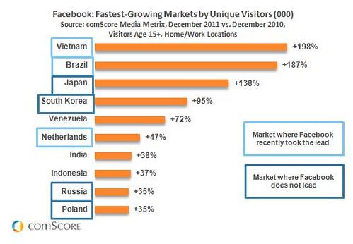 crecimiento facebook mundo