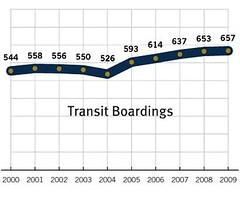 transit use is growing (by: Ontario Growth Secretariat)