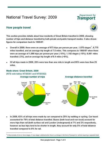 NTS 2011 (data 2009)