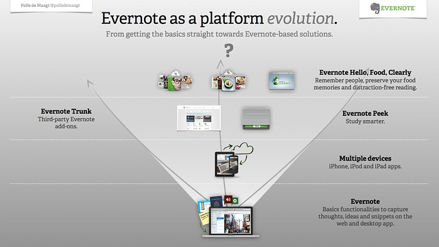 Evernote as a platform evolution.