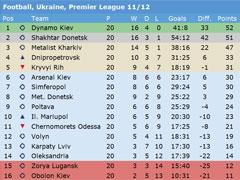 Nordic Bet Football Statistics