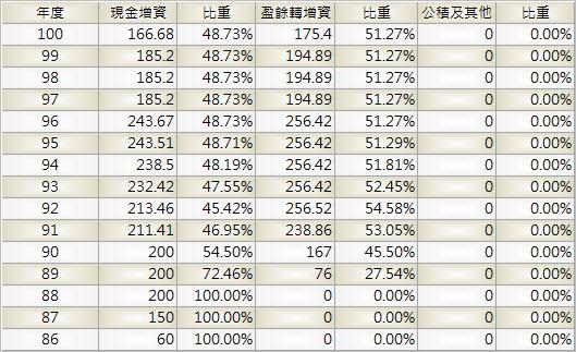 3045_台灣大_股本形成_1003Q
