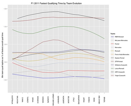 f1 2011 summary - loess fit of fastest quali tine by team over the season