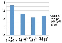 Metered Dryer Energy Use