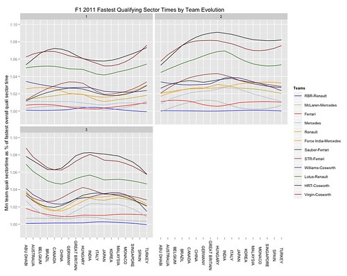F1 2011 sector time evolution - best time per team