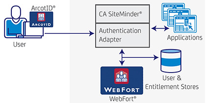 CA Technologies has a range of User Authentication security solutions.