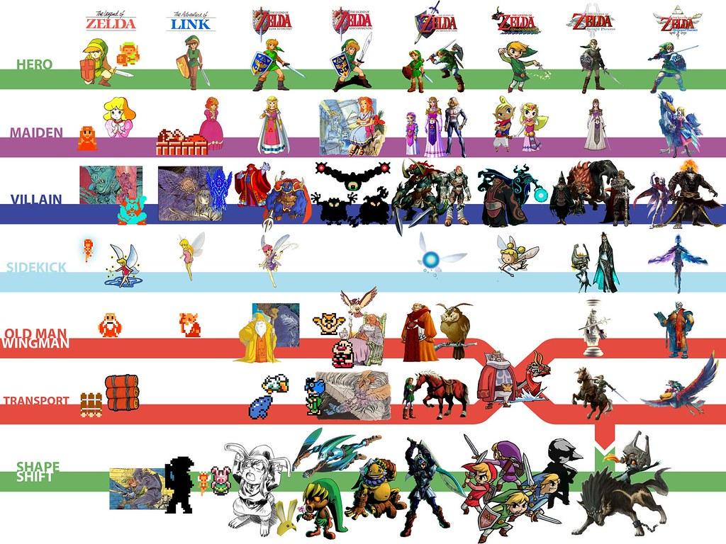 Evolución de los personajes de Zelda