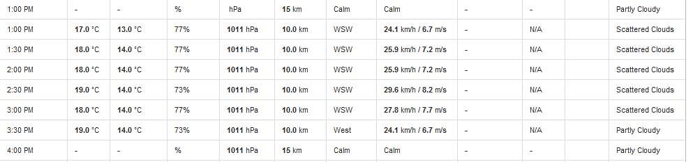faro weather - 3.5.07 2.30pm
