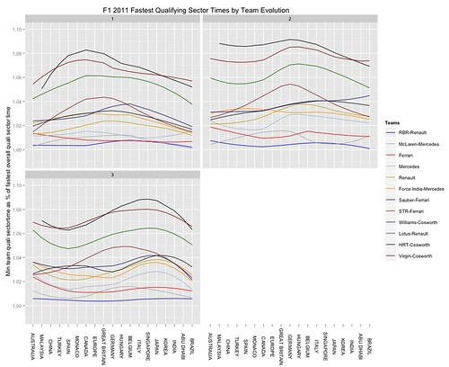 F1 2011 Sector times evolution