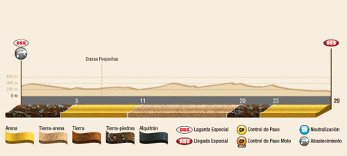 Etapa 14 Dakar 2012