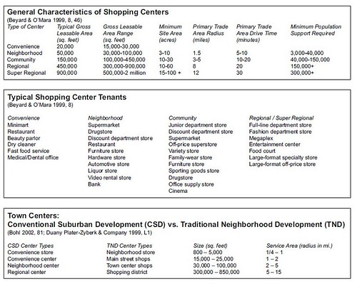 Extract from UWM Urban Retail Centers document