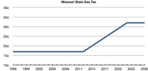 Mo Gas Tax1