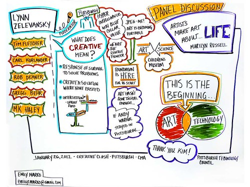 Creative Clash-Emily Marko Visual Notes