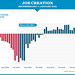 23 Months of Job Growth by Barack Obama