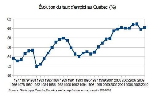 Évolution du taux d'emploi au Québec