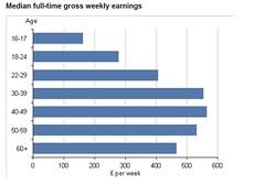 ONS weekly earnings