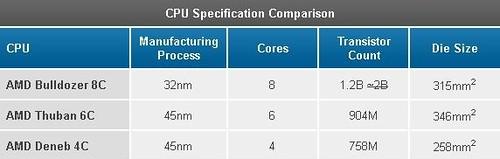 AMD pasiteisinimai, arba kažkas nemoka net skaičiuoti...