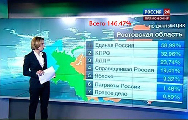 Parliamentary elections in Russia, WTF???