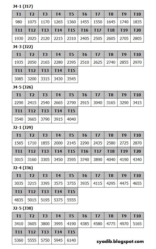 Anggaran Sifir Gaji SBPA untuk J17, J22, J26, J29, J36 dan J38 dari