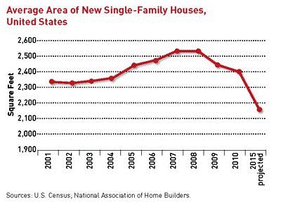 homes are getting smaller (via ULI report What's Next?)