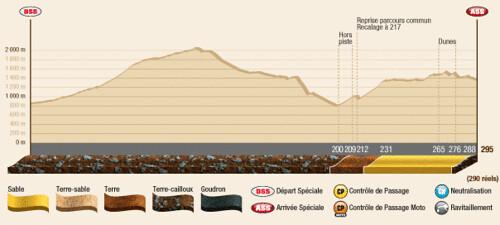 Perfil 2ª Etapa Dakar 2012