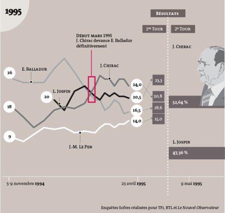 12a10 LMonde Presidencial 1995