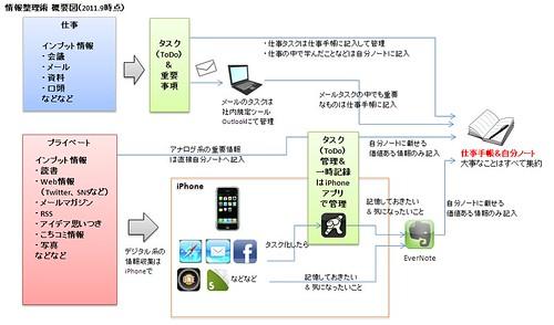 info_flow201109