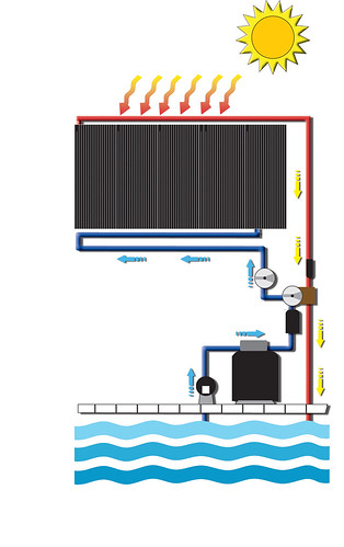 How Heliocol and SunStar Solar Pool Heating Systems Work