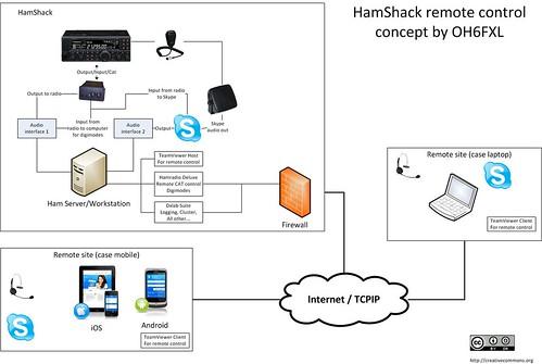 HamShack Remote Control Concept