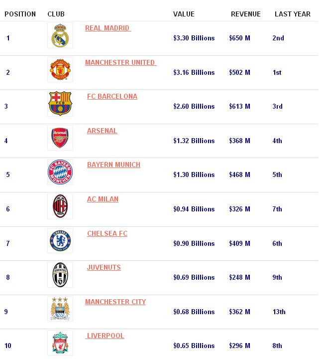 Forbes Richest Statistics | Autos Post