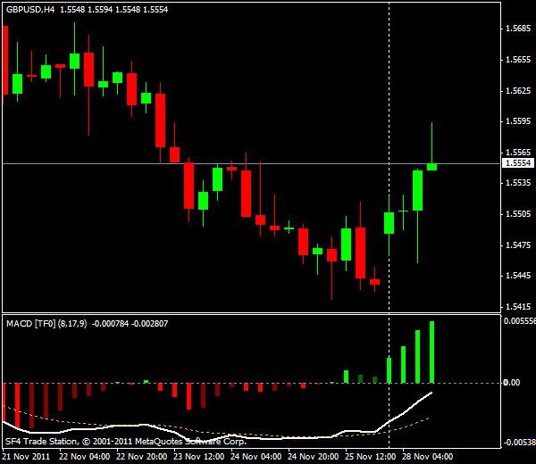 Прогнозы форекс: GBP/USD, американская сессия 28 ноября 2011