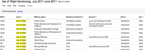 Accessing and Visualising Sentencing Data for Local Courts