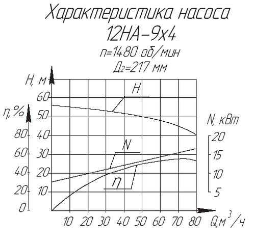 Гидравлическая характеристика насосов 12НА-9х4