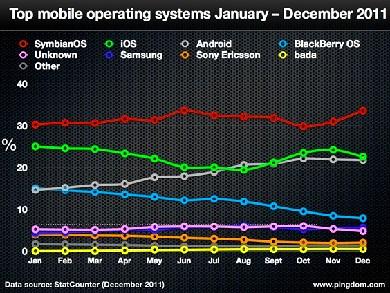 Symbian domine le monde decembre 2011