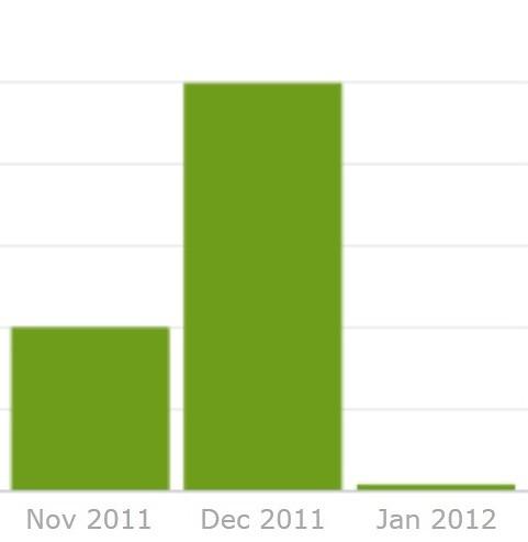 Histórico de Spams - Incautos do Ontem (gráfico)
