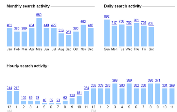 Search Trends Graph
