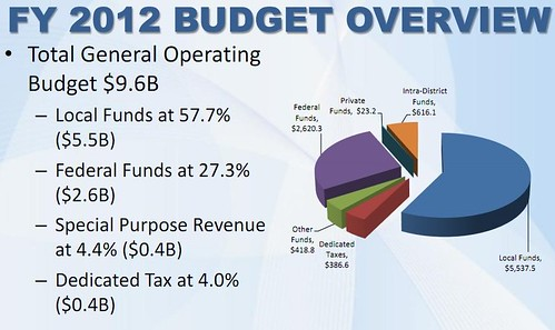 DC FY2012 Budget Overview
