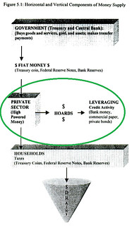 MMT vertical and horizontal money
