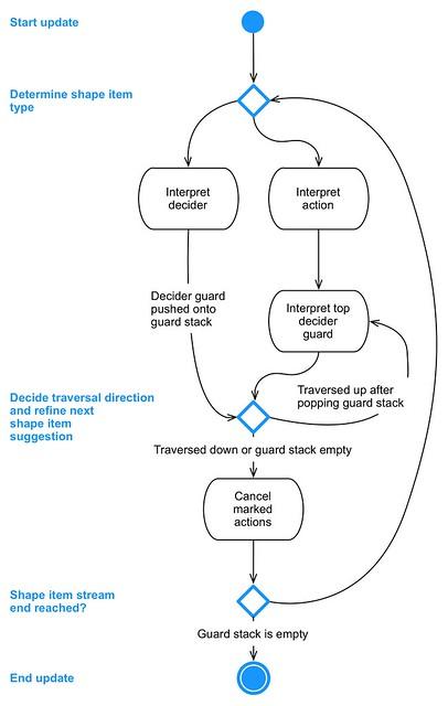 Data-oriented behavior tree interpretation loop by Bjoern Knafla, 2011