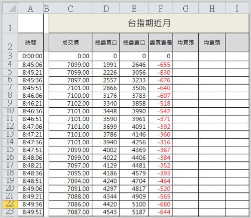 Excel 盤中接收台指期即時數據